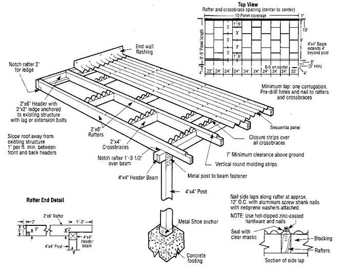 Fibreglass Roof Sheeting